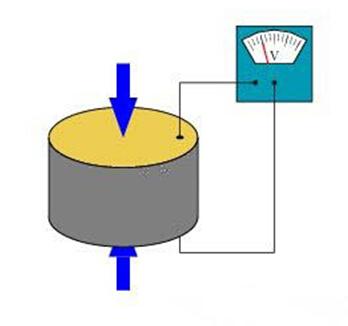 压电效应示意图,压力导致晶体产生电流