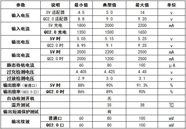 QC2.0快充移动伟德国际亚洲中文网方案